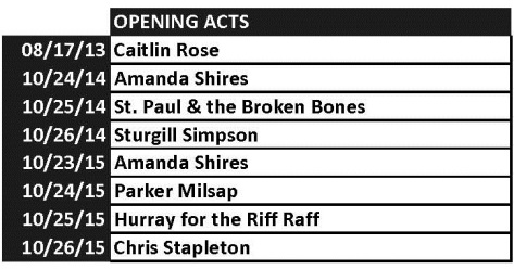Opening Acts